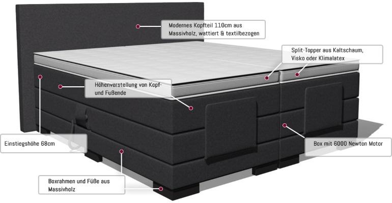 boxspringbett konrad mit motor. Black Bedroom Furniture Sets. Home Design Ideas