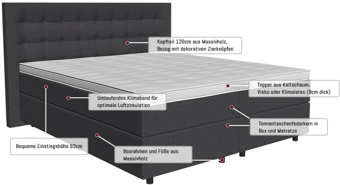 boxspringbett aufbau matratzen. Black Bedroom Furniture Sets. Home Design Ideas